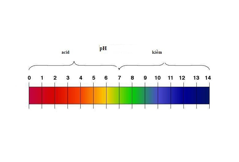 Trị số thang đo pH cho biết tính chất của đất trồng